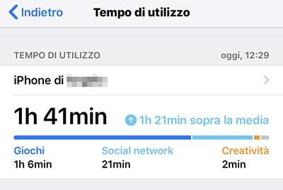 tempo di uilizzo iphone