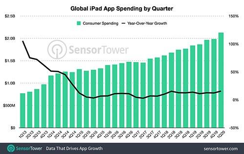 aumento installazioni app ipad q1 2020